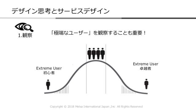 Copyright © 2018 Melsa International Japan ,Inc All Rights Reserved デザイン思考とサービスデザイン 「極端なユーザー」を観察することも重要! Extreme User 初心者 ...