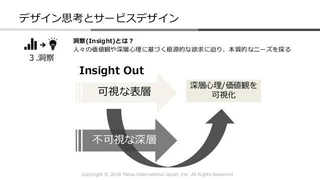 Copyright © 2018 Melsa International Japan ,Inc All Rights Reserved 3.洞察 Insight Out 可視な表層 不可視な深層 深層心理/価値観を 可視化 洞察(Insight...