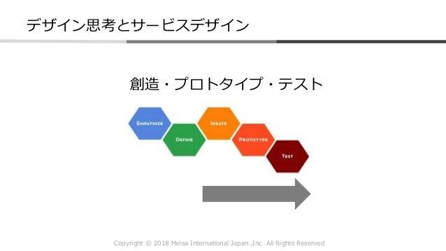 Copyright © 2018 Melsa International Japan ,Inc All Rights Reserved 創造・プロトタイプ・テスト デザイン思考とサービスデザイン