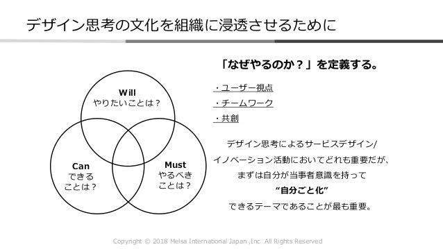 Copyright © 2018 Melsa International Japan ,Inc All Rights Reserved デザイン思考の文化を組織に浸透させるために Will やりたいことは? Can できる ことは? Must ...