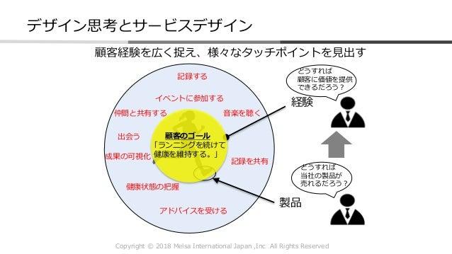 Copyright © 2018 Melsa International Japan ,Inc All Rights Reserved 顧客経験を広く捉え、様々なタッチポイントを見出す アドバイスを受ける 記録する 仲間と共有する 健康状態の把...