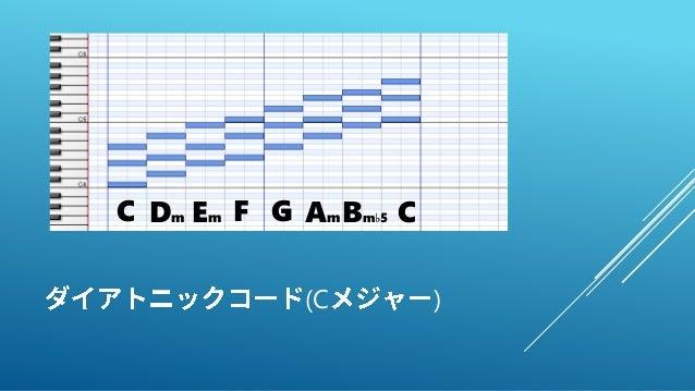 (C ) GDm FC Bm♭5 CEm Am