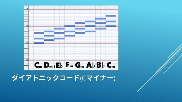 (C ) Cm Dm♭5E♭ Fm Gm A♭B♭ Cm
