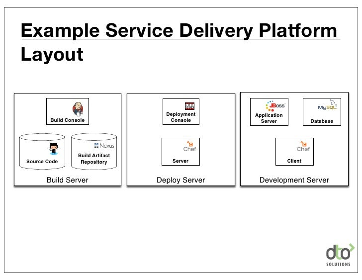 Example Service Delivery PlatformLayout                                     Deployment    Application        Build Console...