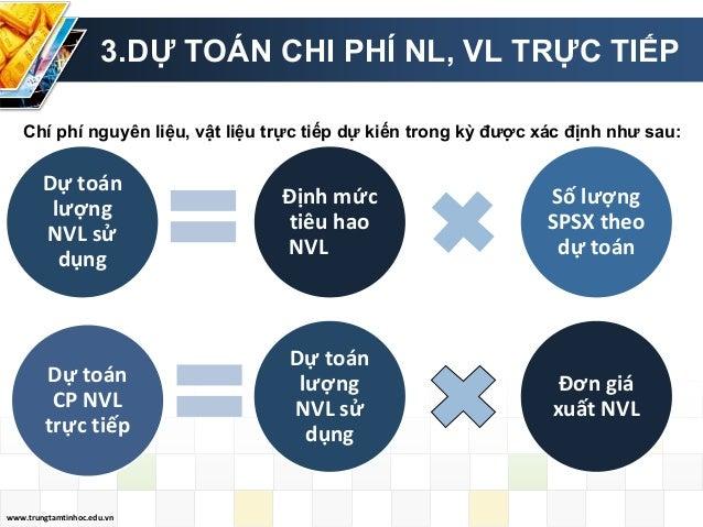 www.trungtamtinhoc.edu.vn 3.DỰ TOÁN CHI PHÍ NL, VL TRỰC TIẾP Định mức tiêu hao NVL Số lượng SPSX theo dự toán Dự toán lượn...