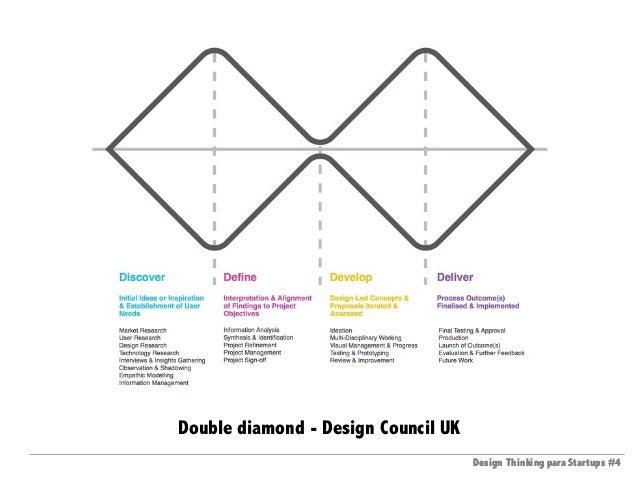 Design Thinking para Startups #4Design Thinking para Startups #4 Double diamond - Design Council UK