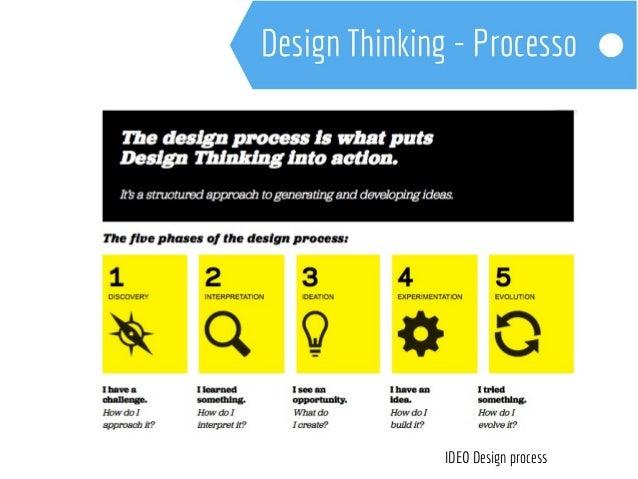O Design Thinking tem ajudado diversas empresas pelo  mundo a descobrir, de maneira rápida e intuitiva, o real valor  dos ...