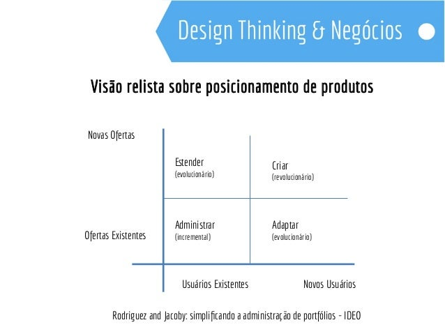 BROWN, Tim – Design Thinking – Rio de Janeiro: Campus, 2010.  ALT, Luis – Design Thinking Brasil – Rio de Janeiro: Campus,...