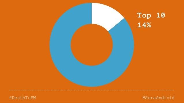 @SeraAndroid#DeathToPW Top 10 14%