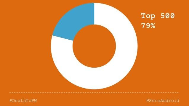 @SeraAndroid#DeathToPW Top 500 79%