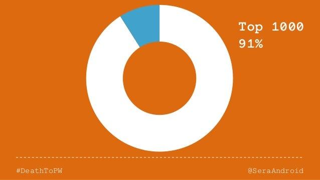 @SeraAndroid#DeathToPW Top 1000 91%
