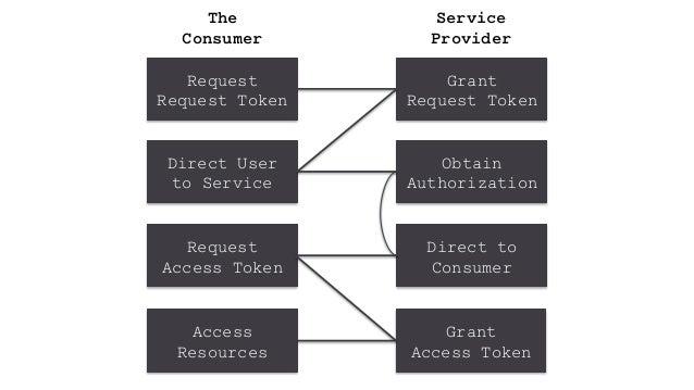 @SeraAndroid#DeathToPW Request Request Token Grant Request Token Direct User to Service Obtain Authorization Direct to Con...