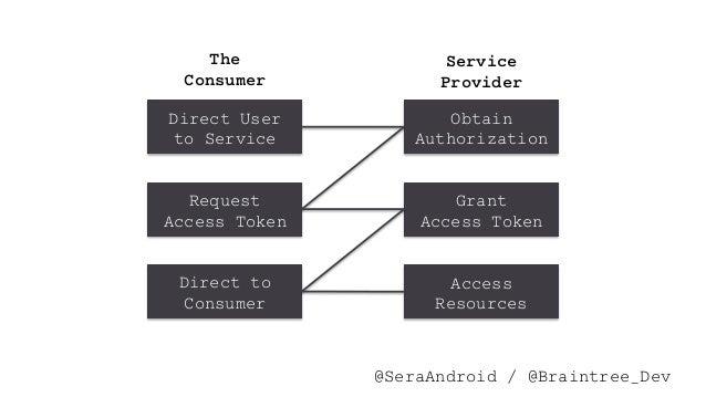 @SeraAndroid#DeathToPW Direct User to Service Obtain Authorization Request Access Token Grant Access Token Direct to Consu...