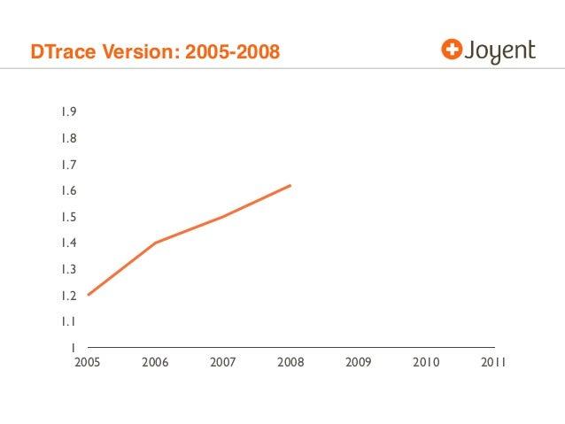 DTrace Version: 2005-2008 1 1.1 1.2 1.3 1.4 1.5 1.6 1.7 1.8 1.9 2005 2006 2007 2008 2009 2010 2011