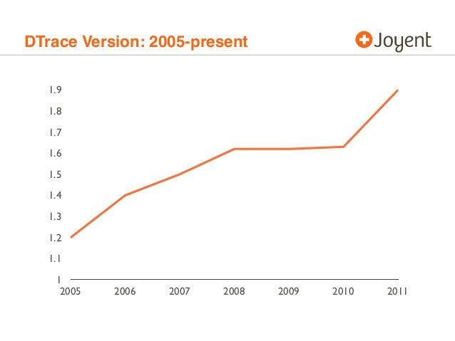 DTrace Version: 2005-present 1 1.1 1.2 1.3 1.4 1.5 1.6 1.7 1.8 1.9 2005 2006 2007 2008 2009 2010 2011