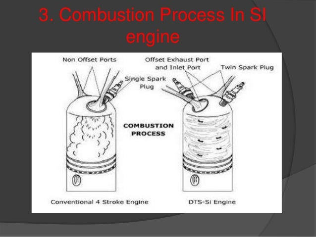 3. Combustion Process In SI engine