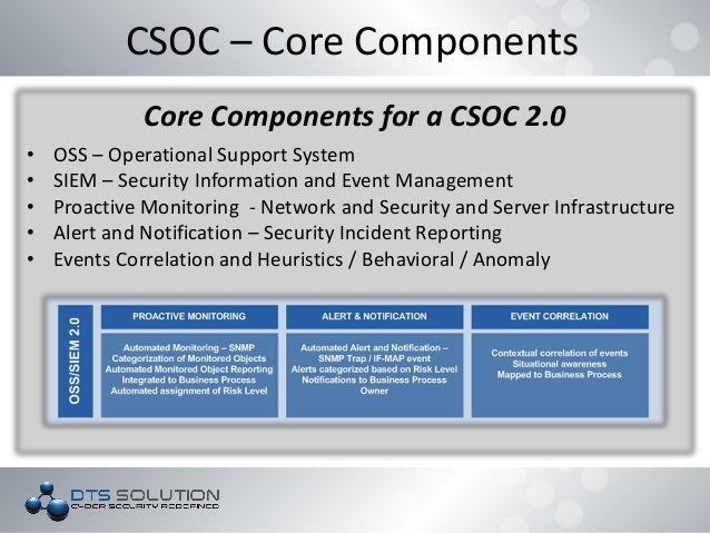 security operations center functions DTS Solution - Building a SOC (Security Operations Center)