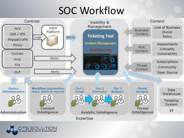 DTS Solution - Building a SOC (Security Operations Center)
