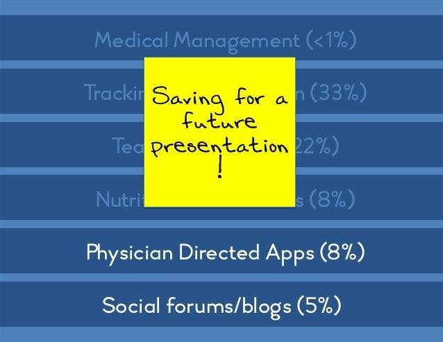 mobile and #socialmedia - the cutting-edge #diabetes