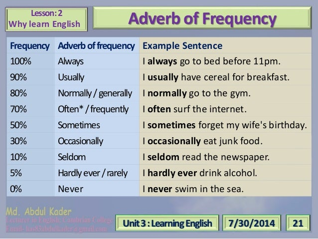 Adverbs of Frequency in English - Grammar Lesson - YouTube