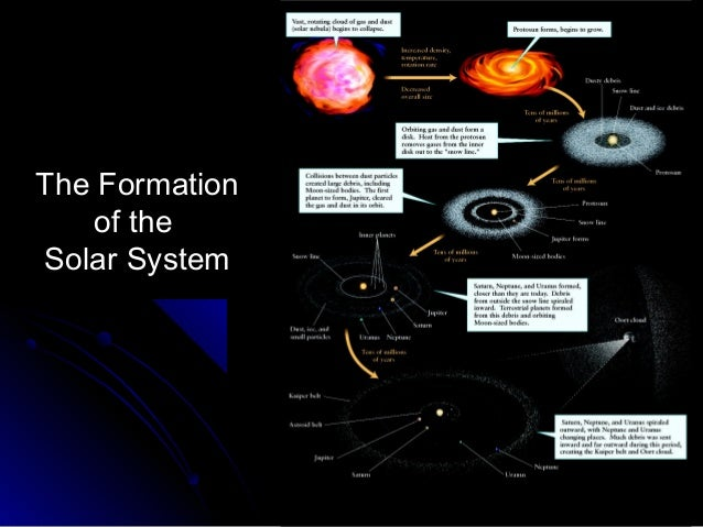 Dtu10e lecture pptch05 solar system 7 formation ccuart Image collections