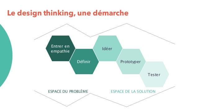 Le design thinking, une démarche Tester Entrer en empathie Définir Prototyper Idéer ESPACE DU PROBLÈME ESPACE DE LA SOLUTI...