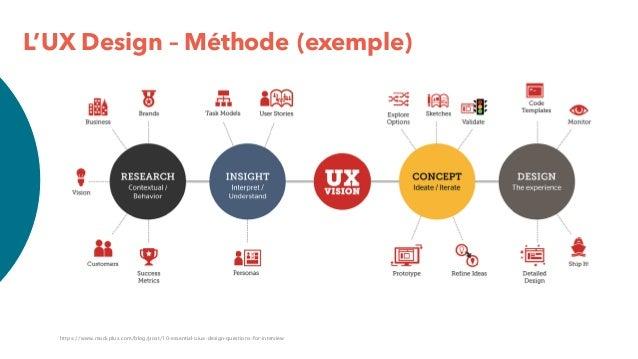 L'UX Design – Méthode (exemple) https://www.mockplus.com/blog/post/10-essential-uiux-design-questions-for-interview
