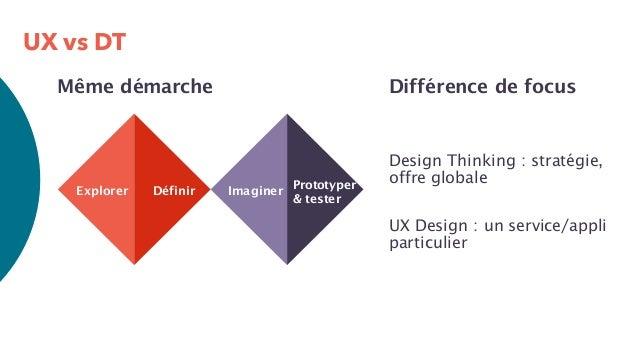 UX vs DT Explorer Définir Imaginer Prototyper & tester Différence de focus Design Thinking : stratégie, offre globale UX D...