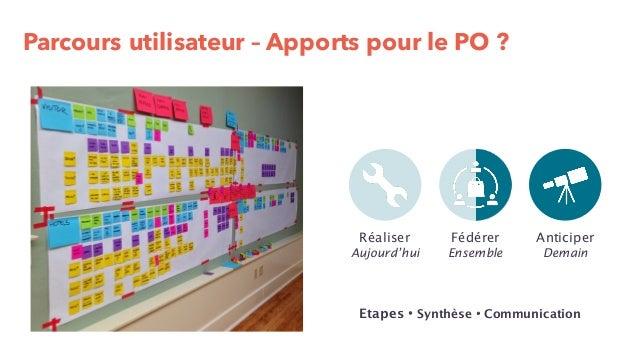 Prototypage ultra-rapide – Apports pour le PO ? Réaliser Aujourd'hui Anticiper Demain Fédérer Ensemble Créativité・ Diversi...