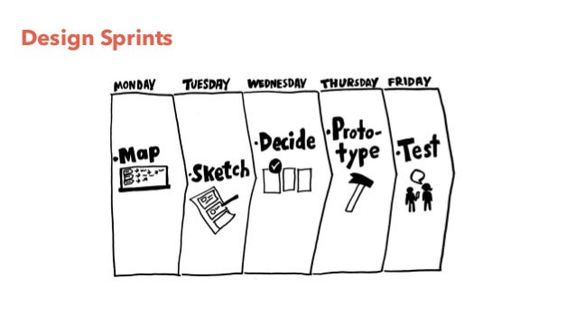 Design Sprints – Apports pour le PO ? Réaliser Aujourd'hui Anticiper Demain Fédérer Ensemble Prototypage business et usage