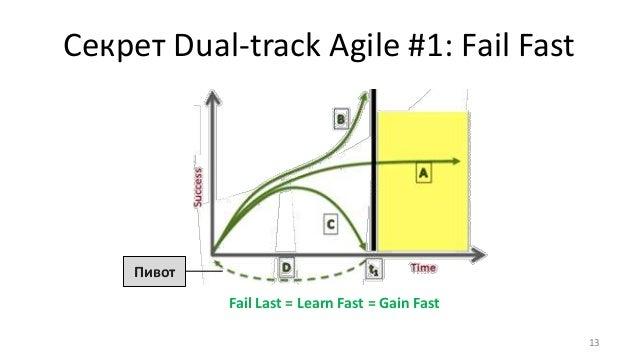 Секрет Dual-track Agile #1: Fail Fast 13 Fail Last = Learn Fast = Gain Fast Пивот