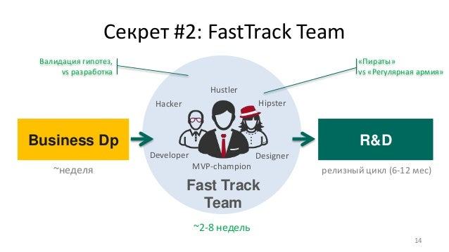 Секрет #2: FastTrack Team 14 R&DBusiness Dp ~неделя ~2-8 недель релизный цикл (6-12 мес)MVP-champion Developer Designer Fa...