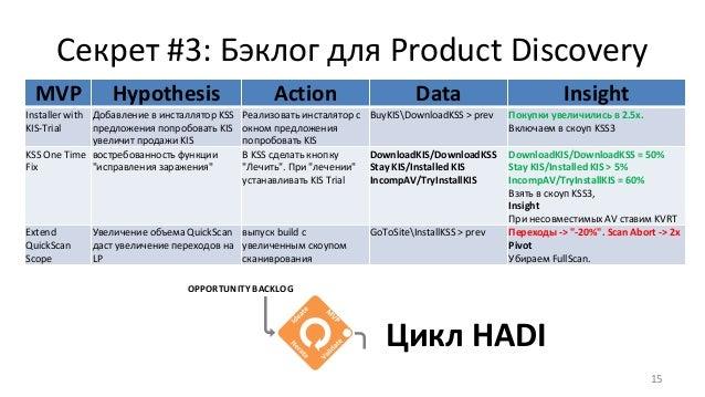 Секрет #3: Бэклог для Product Discovery 15 MVP Hypothesis Action Data Insight Installer with KIS-Trial Добавление в инстал...