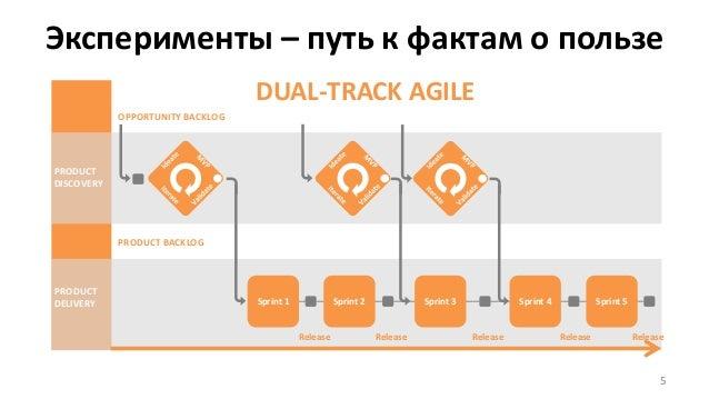Эксперименты – путь к фактам о пользе 5 DUAL-TRACK AGILE Sprint 1 Sprint 2 Sprint 3 Sprint 4 Sprint 5 OPPORTUNITY BACKLOG ...