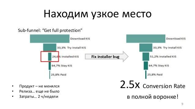 Находим узкое место 9 Fix installer bug 2.5x Conversion Rate в полной воронке! • Продукт – не менялся • Релиза… еще не был...