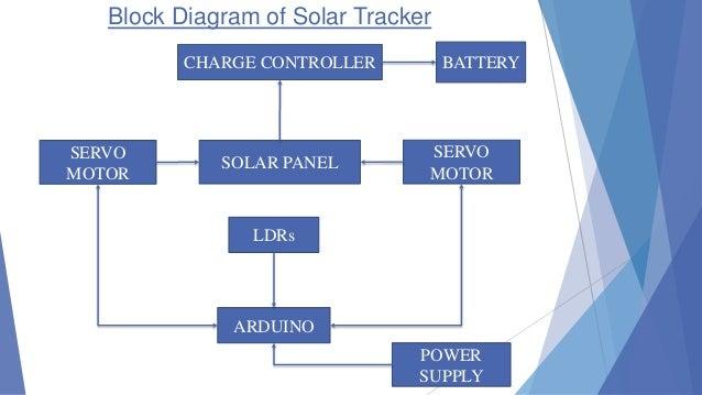 dual axis solar tracker 8 638?cb=1422840620 dual axis solar tracker