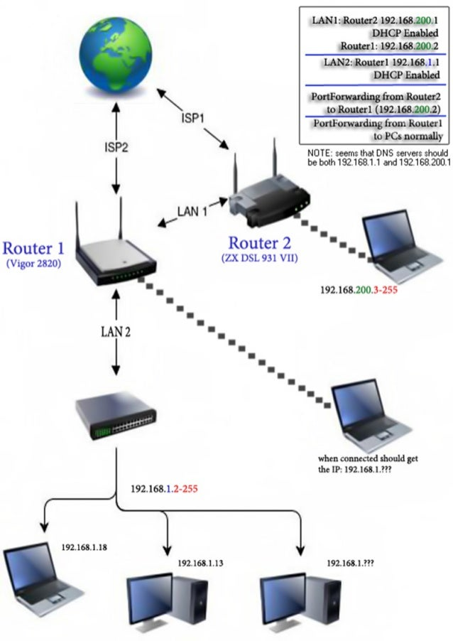 Dual Wan And Port Forwarding