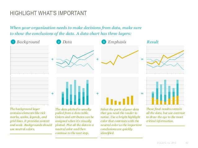 HIGHLIGHT WHAT'S IMPORTANT When your organization needs to make decisions from data, make sure to show the conclusions of ...