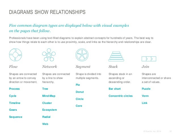 DIAGRAMS SHOW RELATIONSHIPS Five common diagram types are displayed below with visual examples on the pages that follow. ...