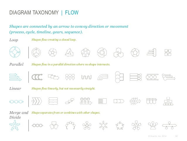 DIAGRAM TAXONOMY | FLOW Shapes are connected by an arrow to convey direction or movement (process, cycle, timeline, gears,...