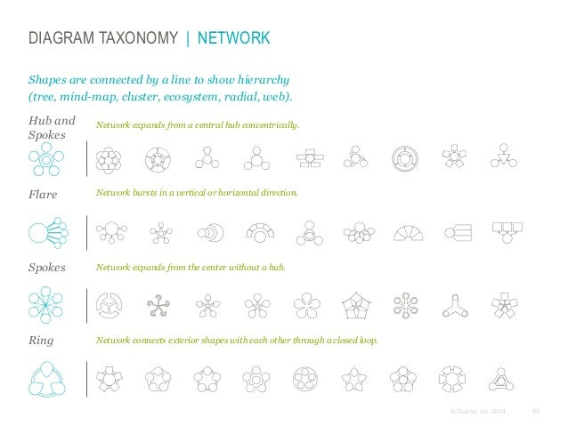 DIAGRAM TAXONOMY | NETWORK Shapes are connected by a line to show hierarchy (tree, mind-map, cluster, ecosystem, radial, w...