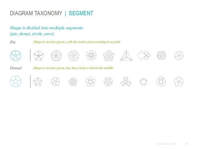 DIAGRAM TAXONOMY   SEGMENT Shape is divided into multiple segments (pie, donut, circle, core). Pie  Shape is cut into piec...