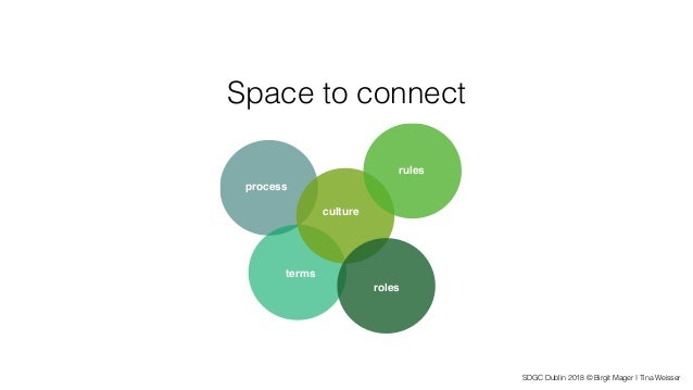 SDGC Dublin 2018 © Birgit Mager I Tina Weisser Space to connect work rules culture process terms roles rules