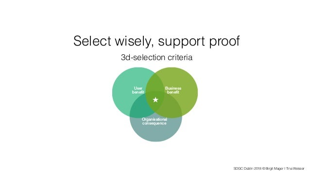 SDGC Dublin 2018 © Birgit Mager I Tina Weisser Select wisely, support proof 3d-selection criteria Organisational consequen...