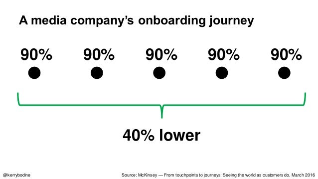 """Source: From touchpoints to journeys: Seeing the world as customers do, March 2016 """"A one-point improvement [in satisfacti..."""