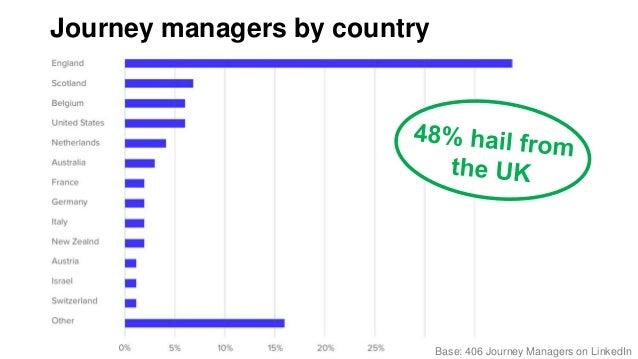 Journey managers' career experience Base: 406 Journey Managers on LinkedIn@kerrybodine