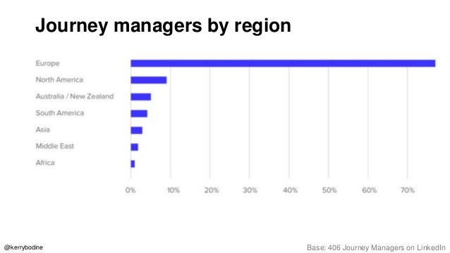 Journey managers' bachelor's degree focus Base: 249 Journey Managers on LinkedIn