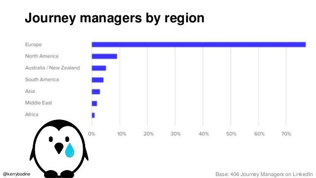 Journey managers' bachelor's degree focus Base: 249 Journey Managers on LinkedIn 72% hold a bachelor's degree