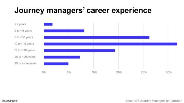Journey managers' roles & responsibilities