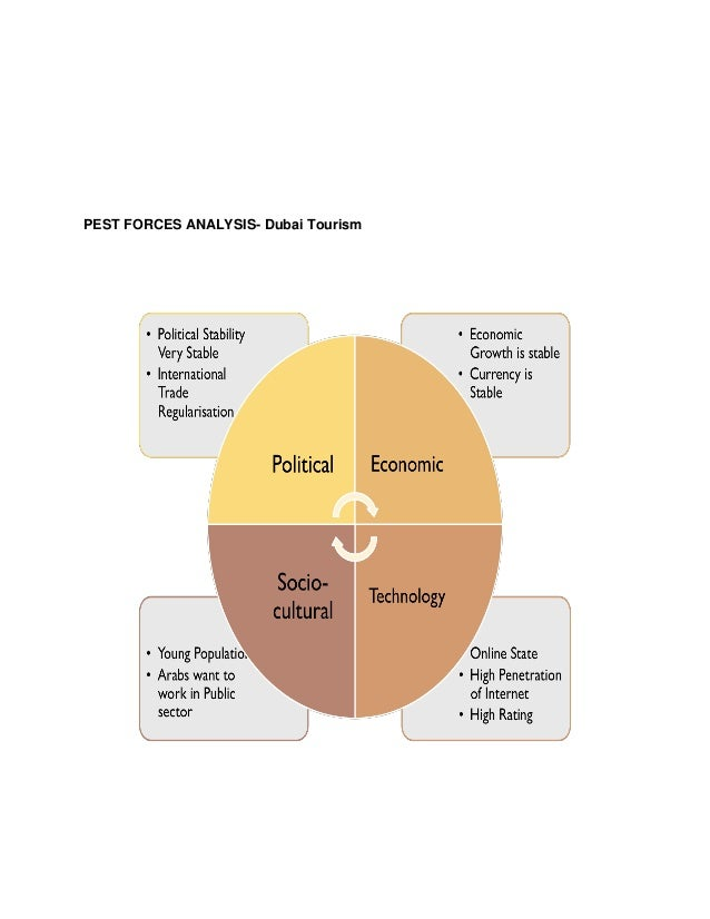 an analysis of tourism Industry analysis the office of travel and tourism industries (otti) manages the travel and tourism statistical system for the united states the system provides national and local level data that tracks past performance, provides insights into the future, and offers key traveler characteristics data to guide research-based marketing campaigns.